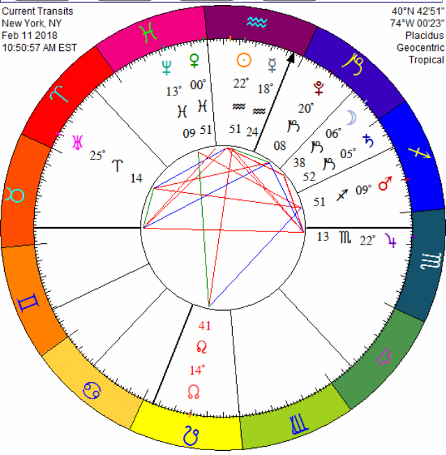 🌿 Healing Astrology🕊 02/11/18. Chiron in the 11th House Aspected to Transit of Moon inCapricorn🕊