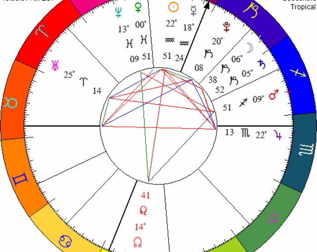 🌿 Healing Astrology🕊 02/11/18. Chiron in the 11th House Aspected to Transit of Moon in Capricorn🕊