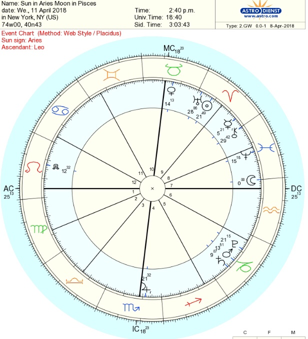 Healing Astrology🕊 04/11/18. Chiron in the 1st House Aspected to Transit of Moon in Pisces🌿 From the Ashes of Doubt and Pain, the Phoenix TakesFlight.